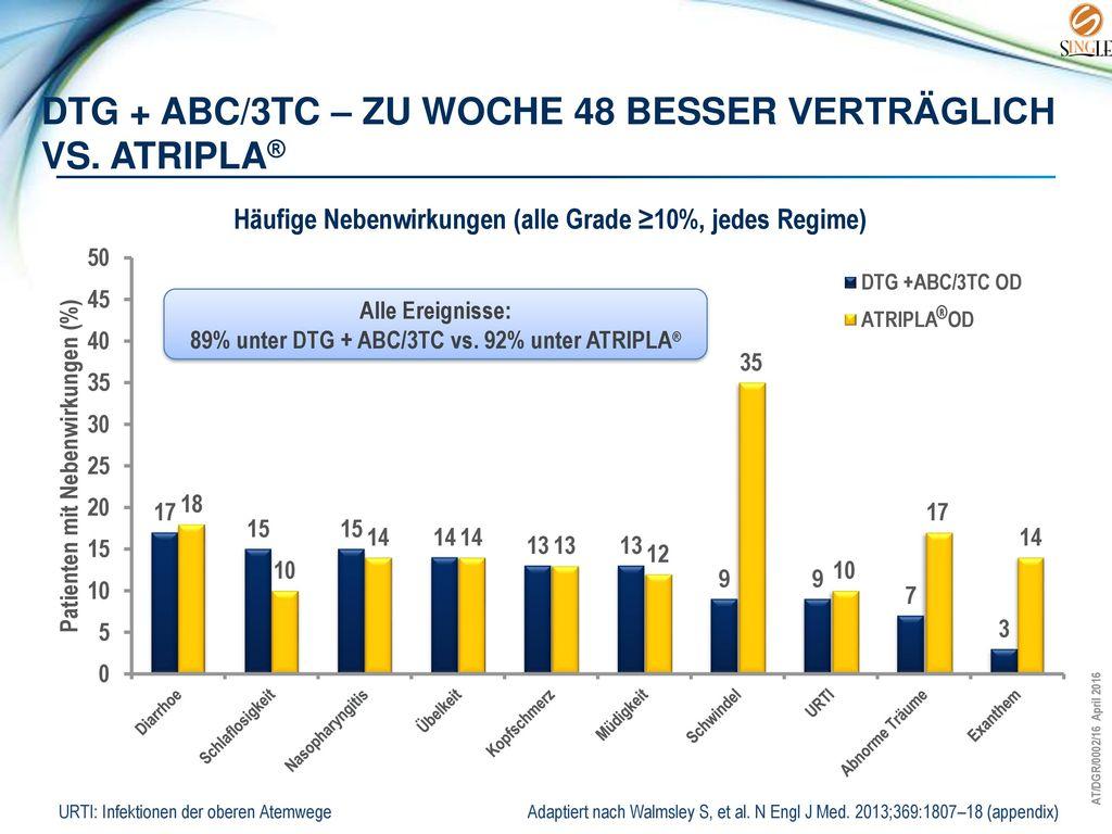 Dtg + abc/3tc – zu Woche 48 besser Verträglich vs. atripla®