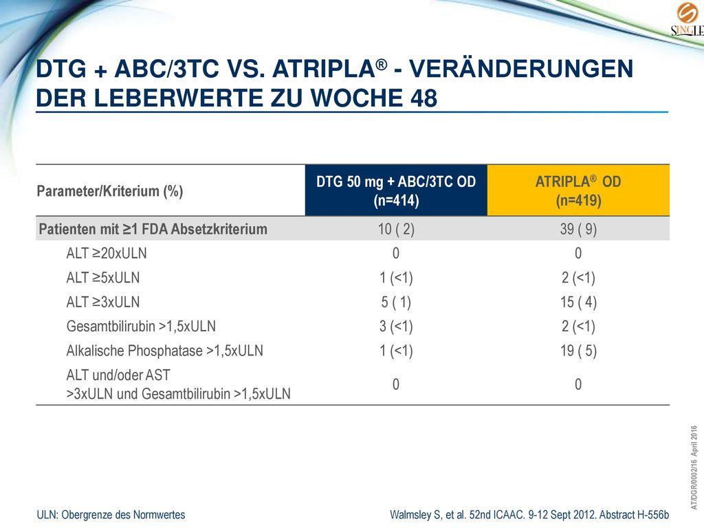 DTG + ABC/3TC vs. ATRIPLA® - Veränderungen der Leberwerte zu Woche 48