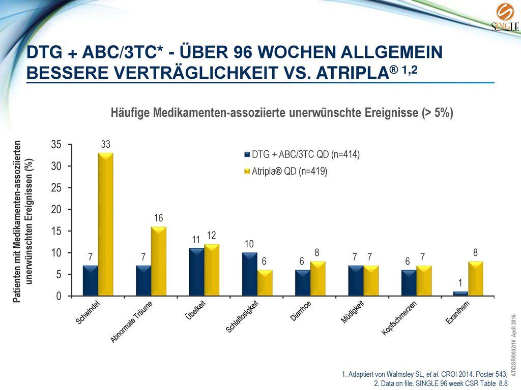 DTG + ABC/3TC. - über 96 Wochen allgemein bessere Verträglichkeit vs