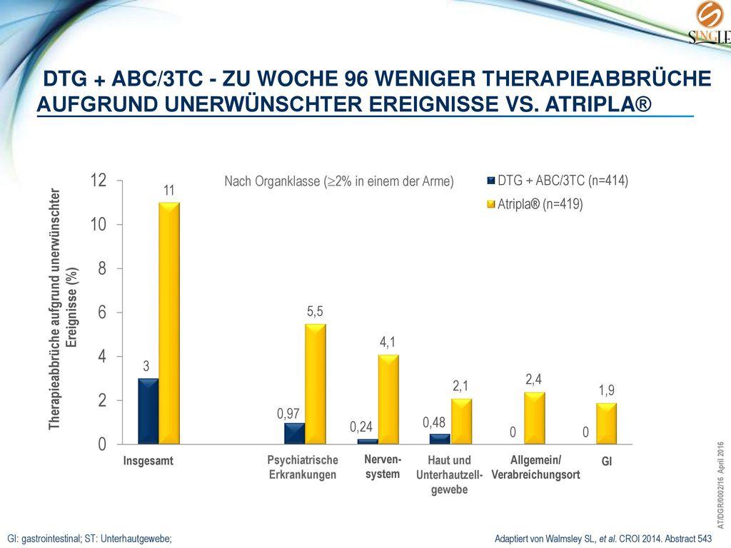 DTG + ABC/3TC - zu woche 96 Weniger Therapieabbrüche aufgrund unerwünschter Ereignisse vs. Atripla®