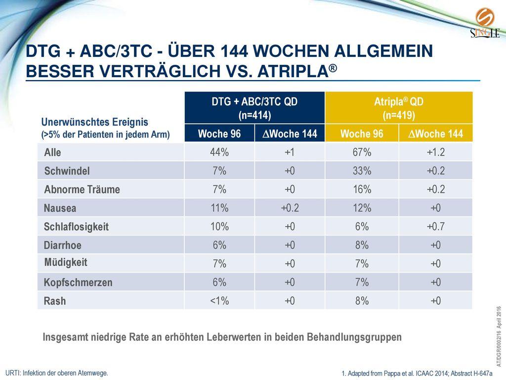 DTG + ABC/3TC - über 144 Wochen allgemein besser verträglich vs