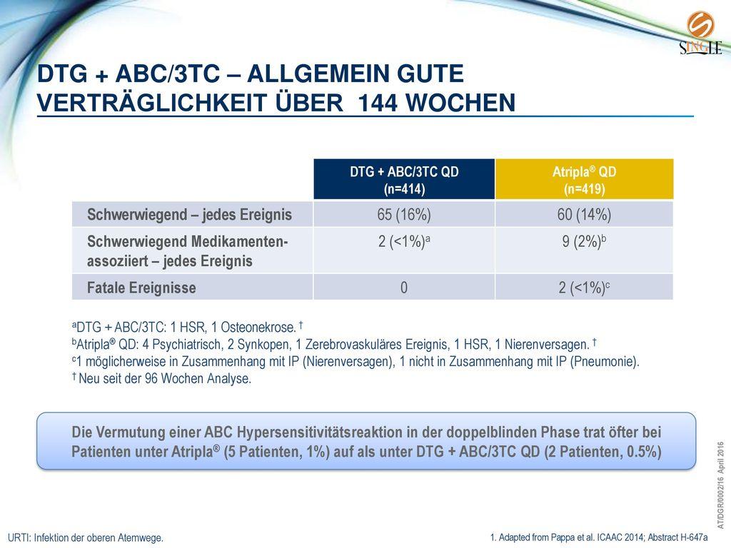 DTG + ABC/3TC – allgemein gute verträglichkeit über 144 Wochen