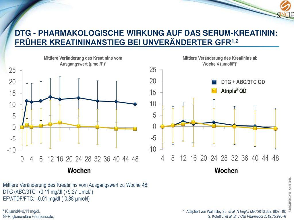 DTG - Pharmakologische Wirkung auf das Serum-Kreatinin: FRÜHER KREATININANSTIEG BEI UNVERÄNDERTER GFR1,2