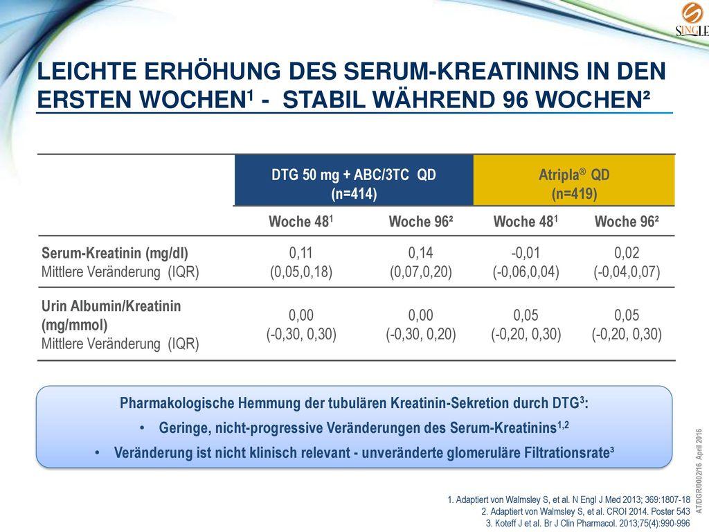 Leichte Erhöhung des Serum-Kreatinins in den ersten Wochen1 - stabil während 96 Wochen²