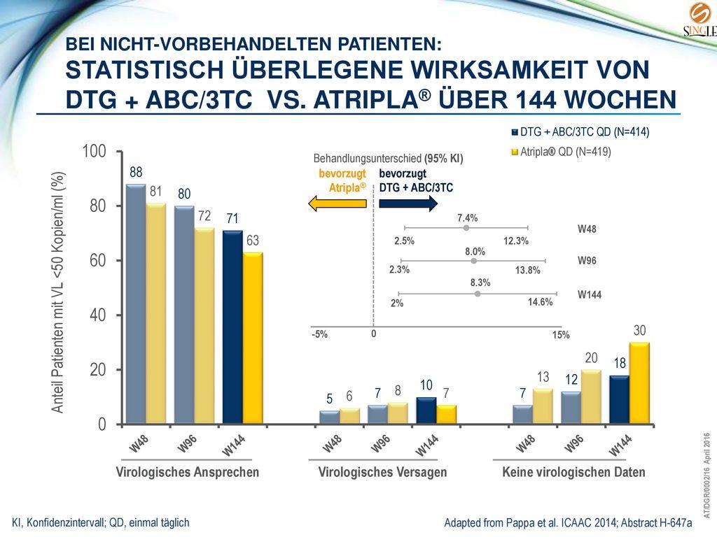 Bei nicht-vorbehandelten Patienten: statistisch überlegene Wirksamkeit von DTG + ABC/3TC vs. Atripla® über 144 wochen