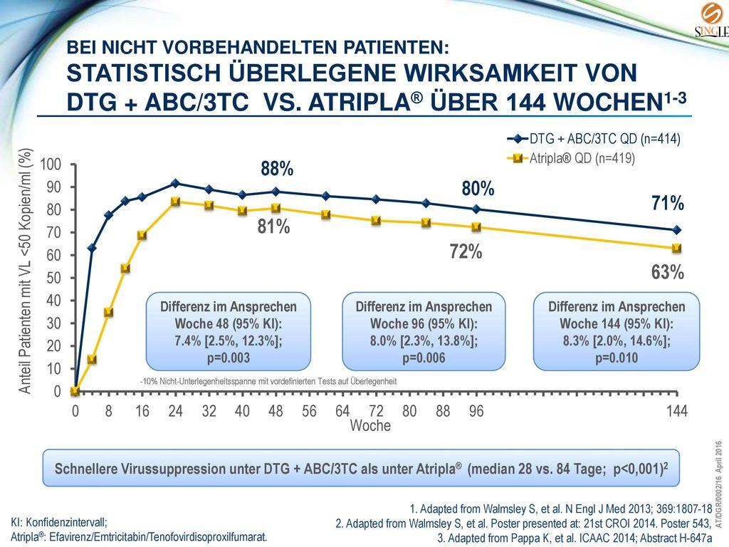 Bei nicht vorbehandelten Patienten: statistisch überlegene Wirksamkeit von DTG + ABC/3TC vs. Atripla® über 144 wochen1-3