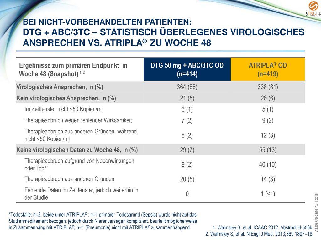 Bei nicht-vorbehandelten Patienten: DTG + ABC/3TC – statistisch überlegenes virologisches ansprechen vs. Atripla® zu Woche 48