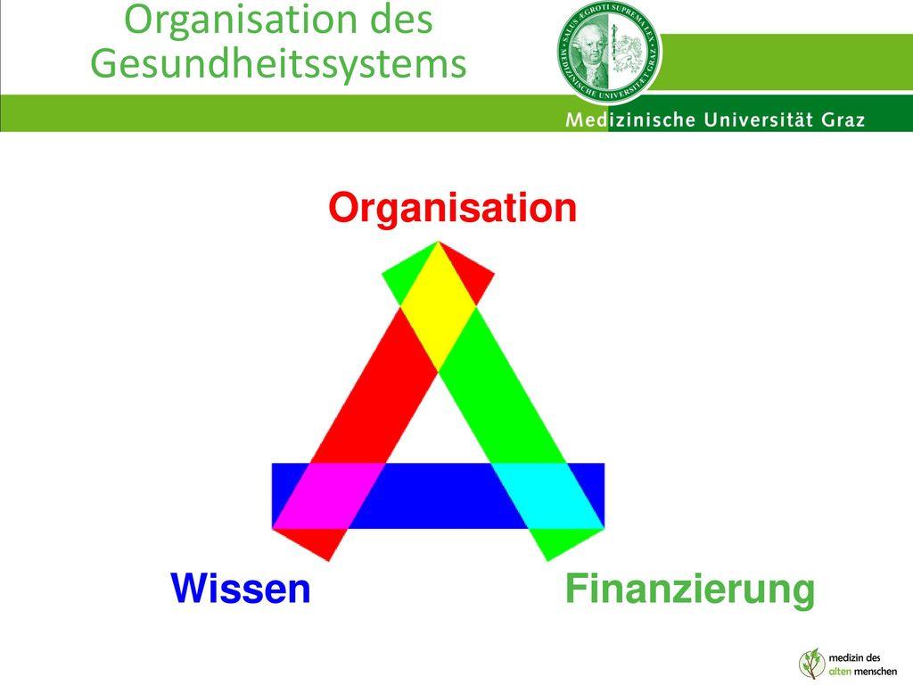 Organisation des Gesundheitssystems