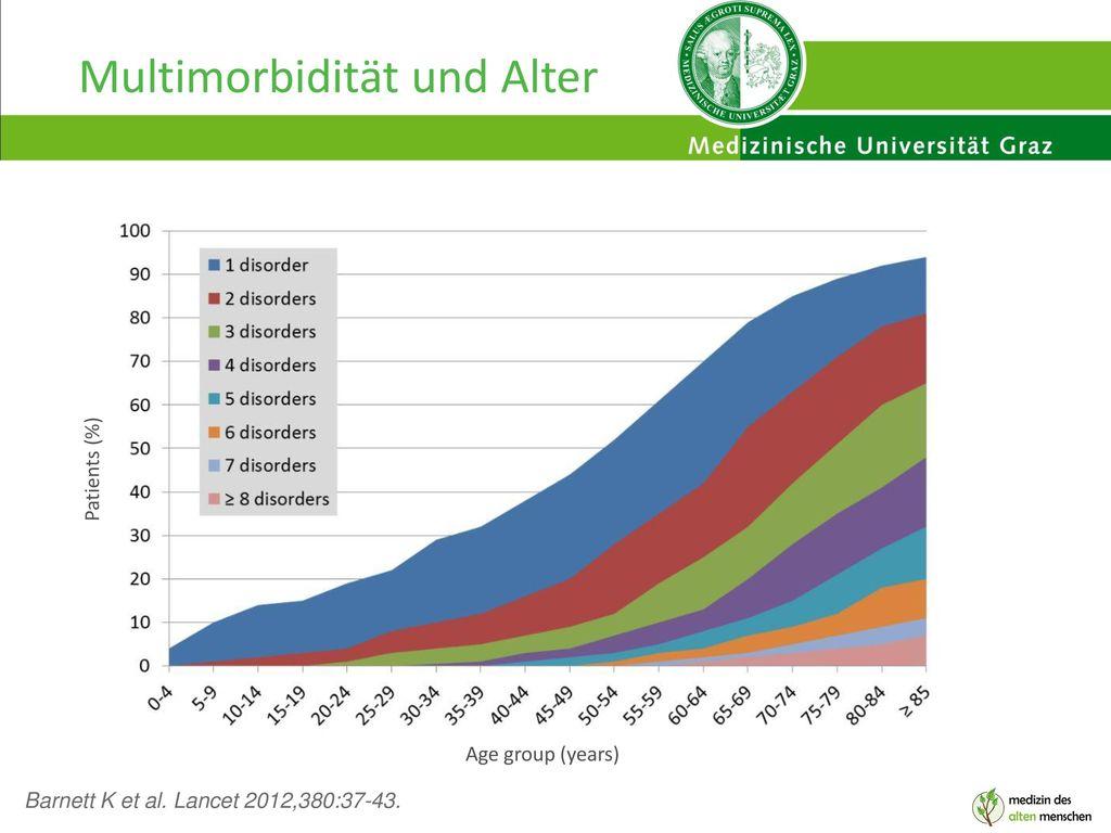 Multimorbidität und Alter