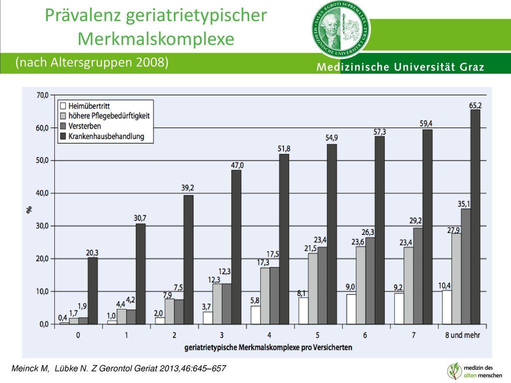 Prävalenz geriatrietypischer Merkmalskomplexe