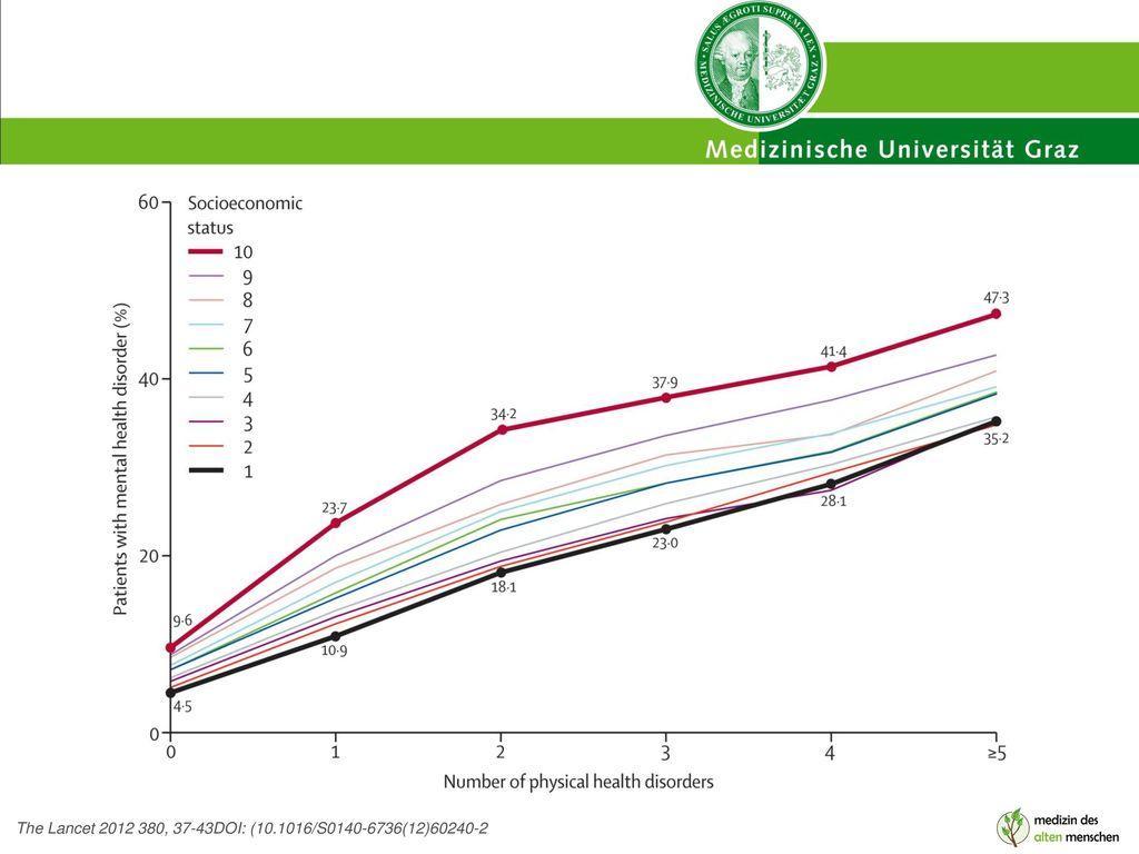 Figure 3 The Lancet 2012 380, 37-43DOI: (10.1016/S0140-6736(12)60240-2