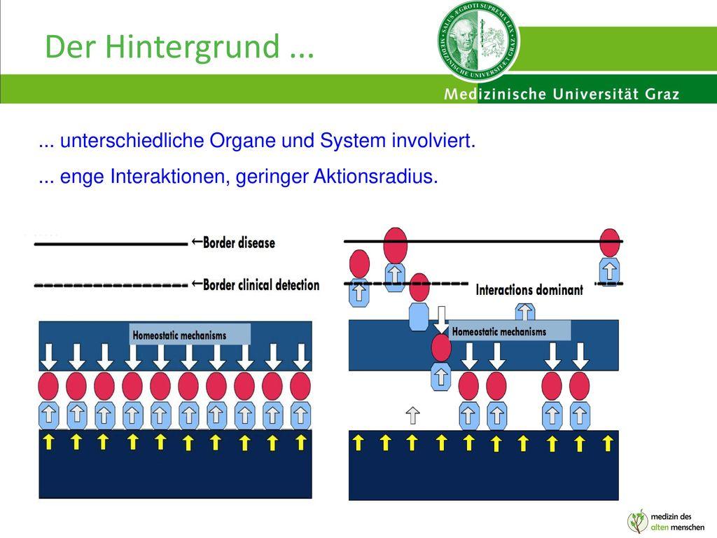 Der Hintergrund ... ... unterschiedliche Organe und System involviert.