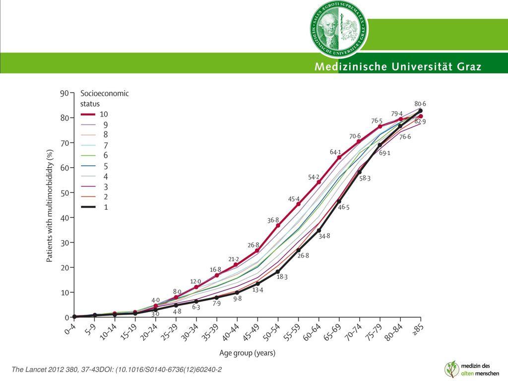 Figure 2 The Lancet 2012 380, 37-43DOI: (10.1016/S0140-6736(12)60240-2