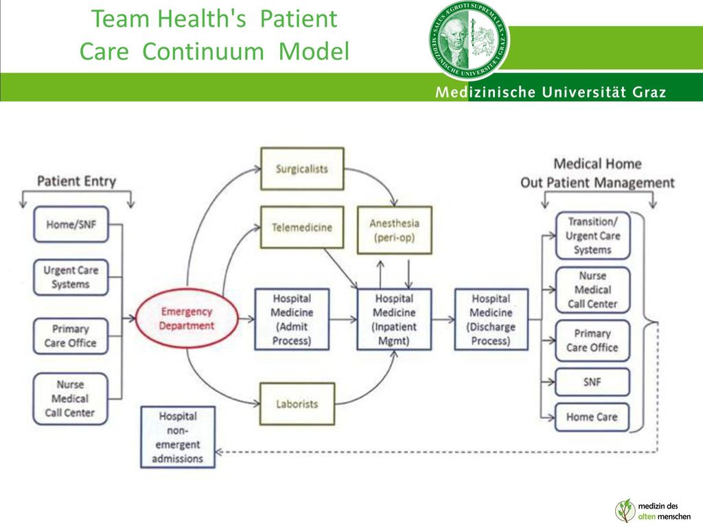 Team Health s Patient Care Continuum Model