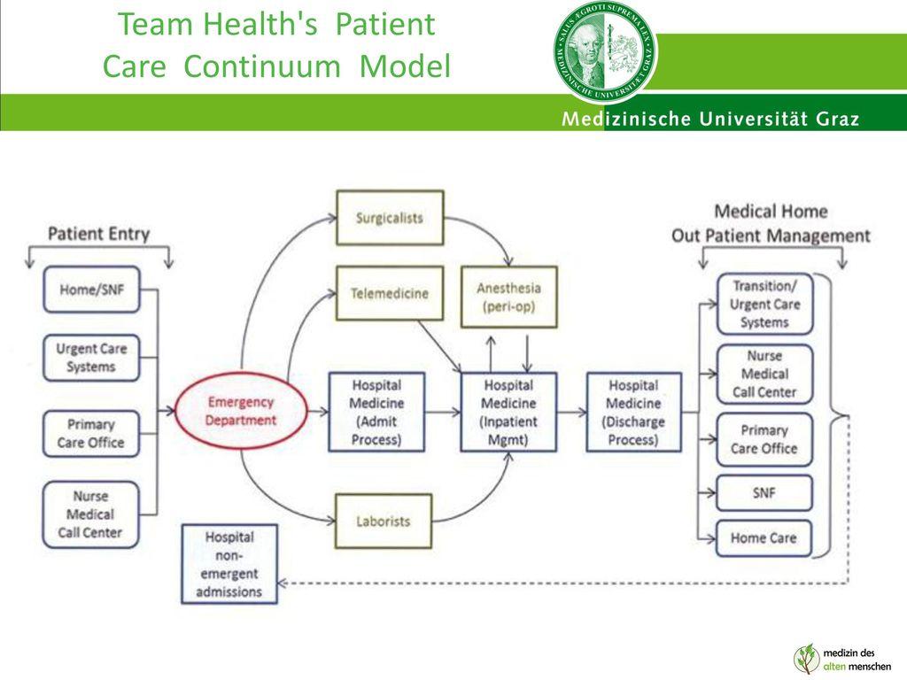 Team Health s Patient Care Continuum Model
