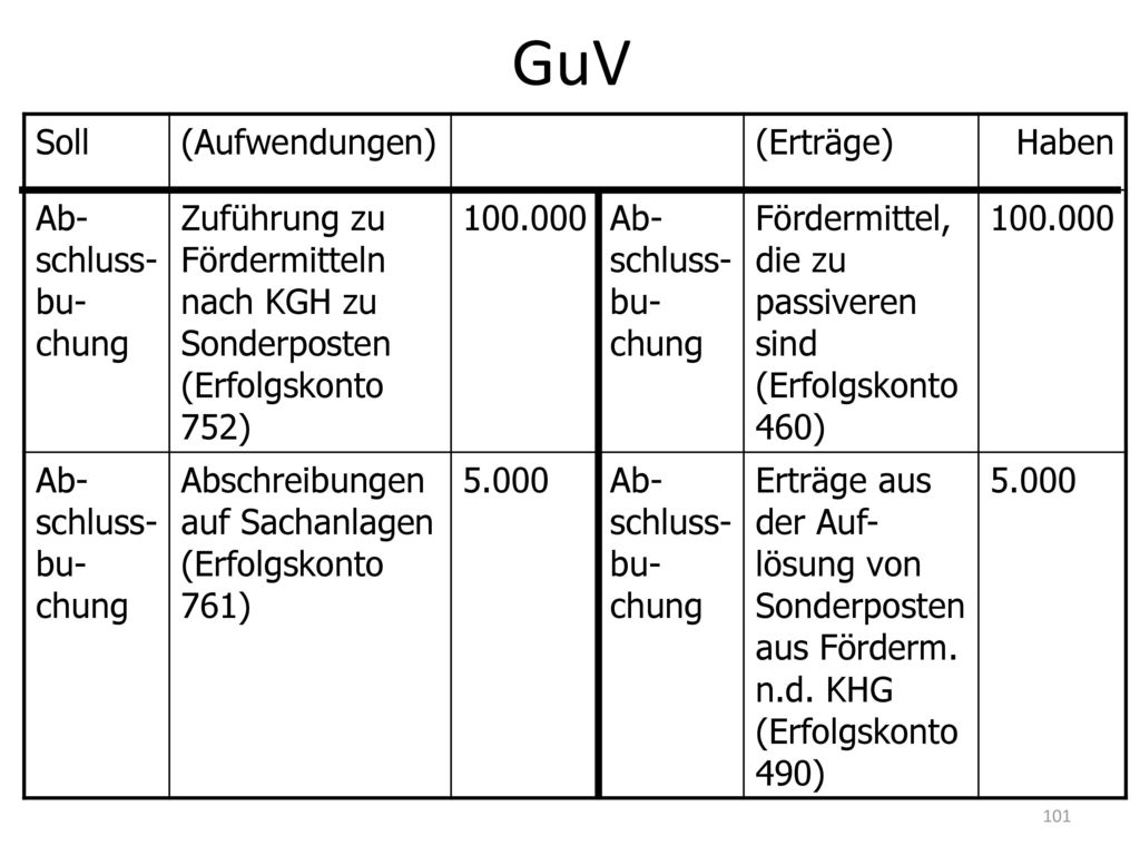 GuV Soll (Aufwendungen) (Erträge) Haben Ab- schluss- bu- chung