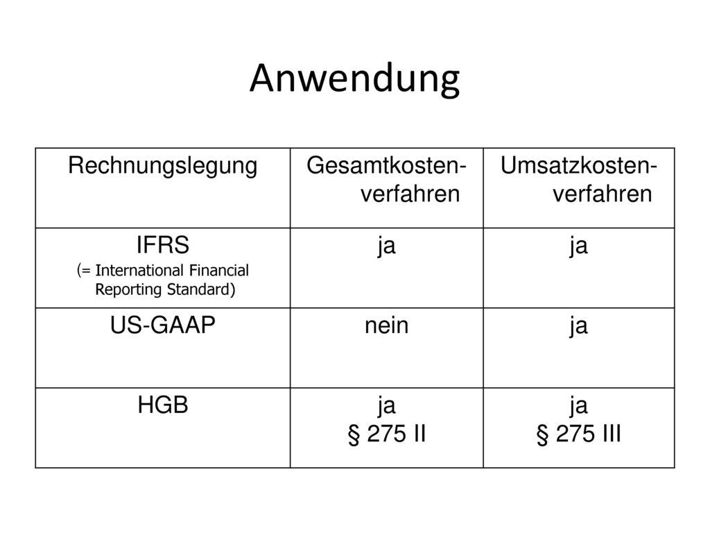 Anwendung Rechnungslegung Gesamtkosten-verfahren