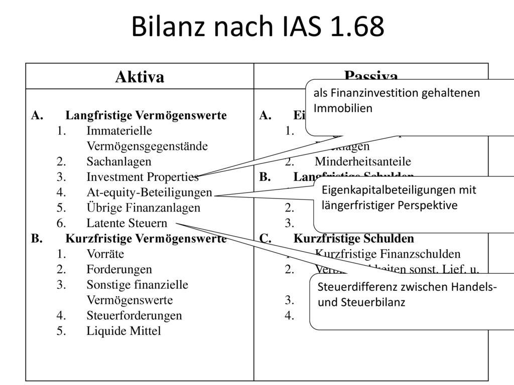 Bilanz nach IAS 1.68 Aktiva Passiva Langfristige Vermögenswerte