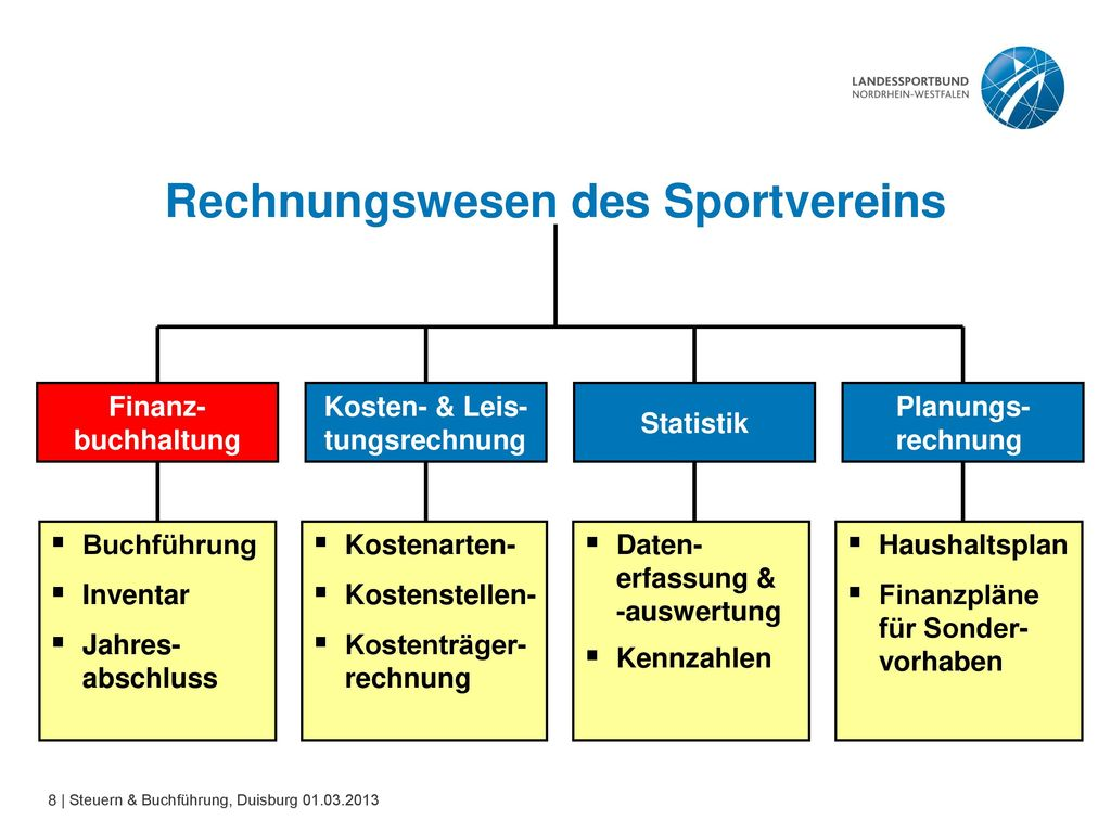 1. Finanzmanagement im Sportverein Siehe 7.1 Finanz-management