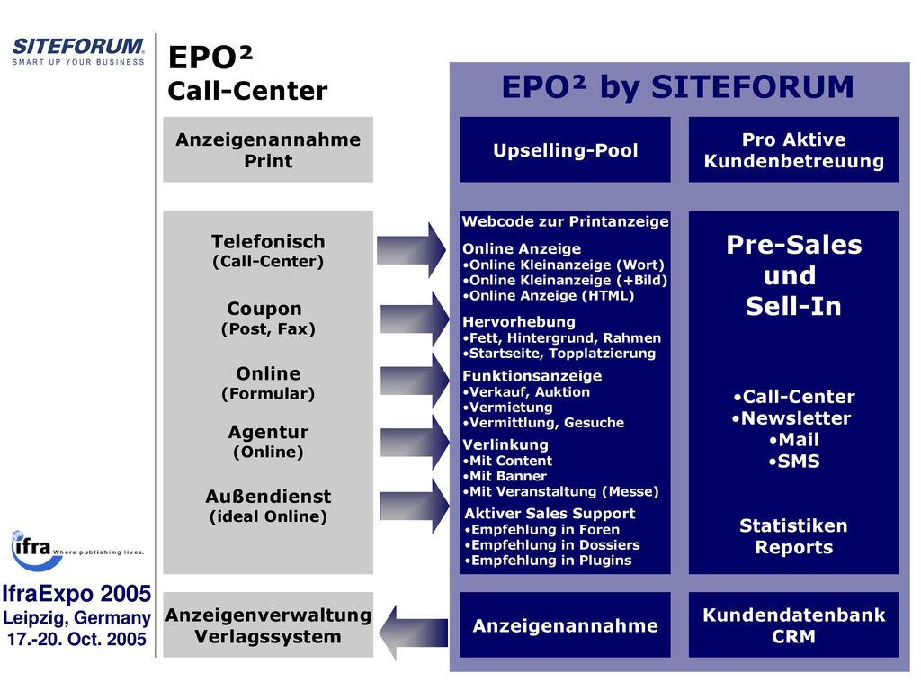EPO² EPO² by SITEFORUM Call-Center Pre-Sales und Sell-In