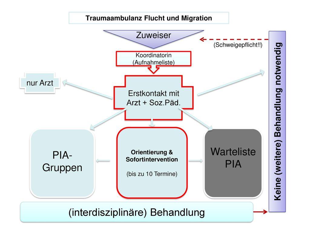 Traumaambulanz Flucht und Migration