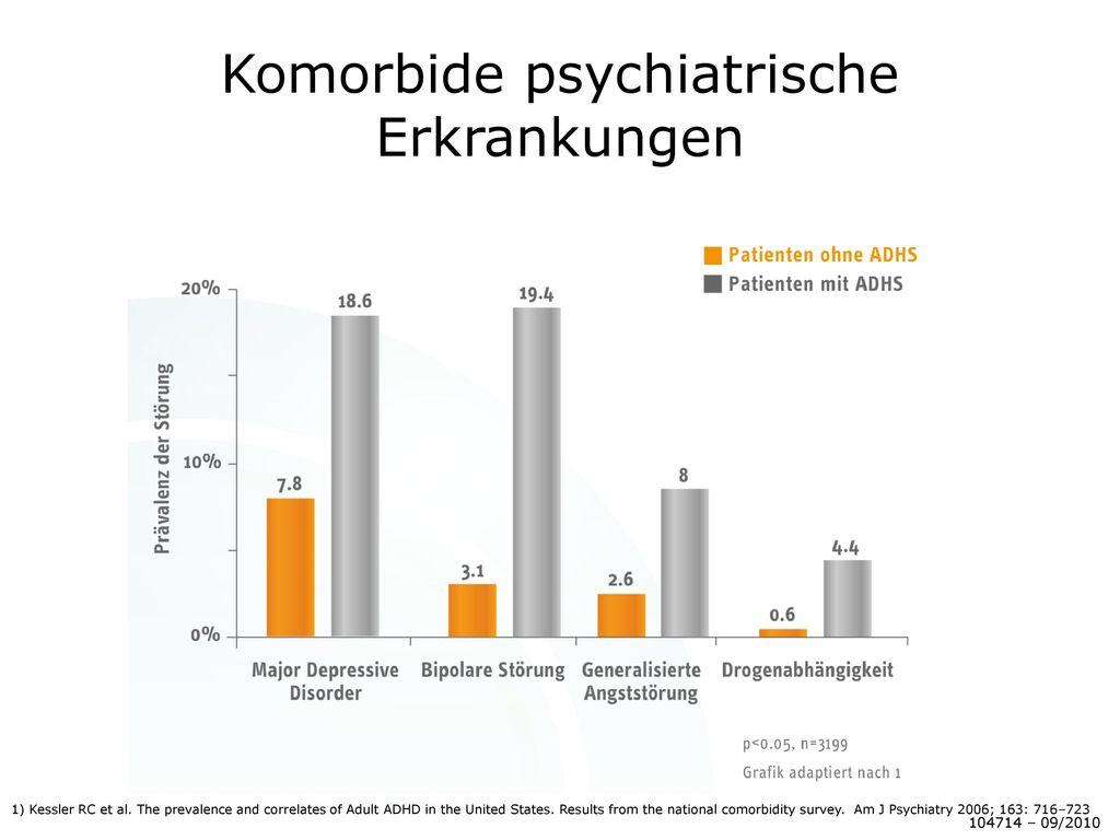 Komorbide psychiatrische Erkrankungen