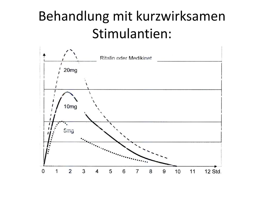 Behandlung mit kurzwirksamen Stimulantien:
