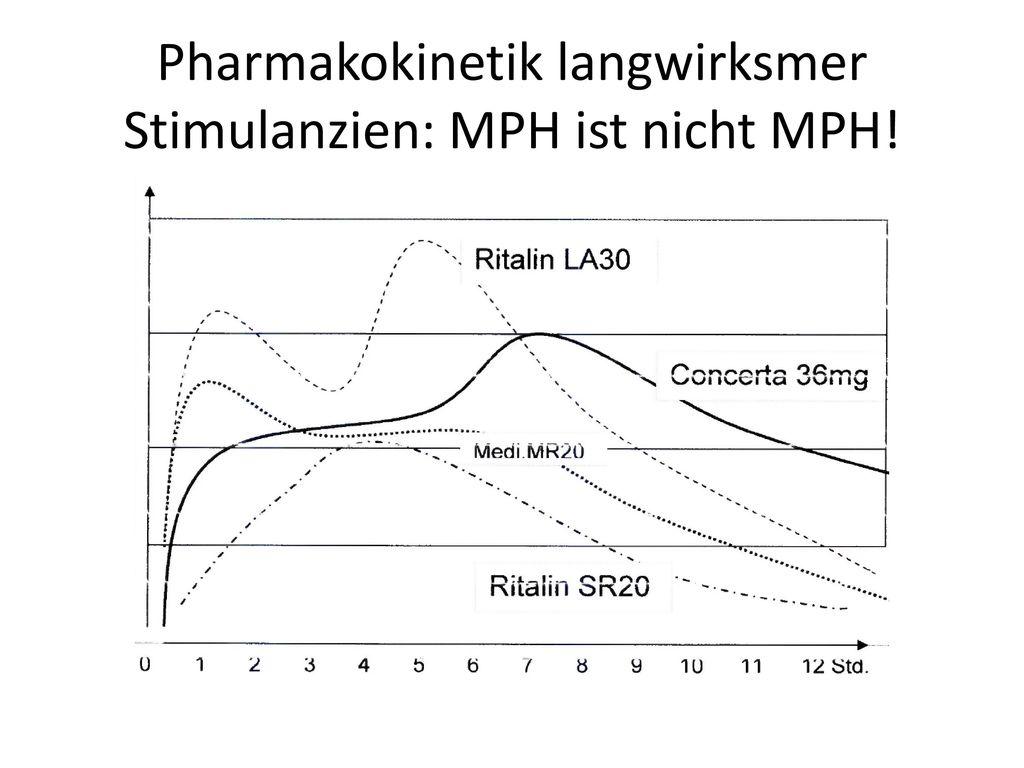 Pharmakokinetik langwirksmer Stimulanzien: MPH ist nicht MPH!