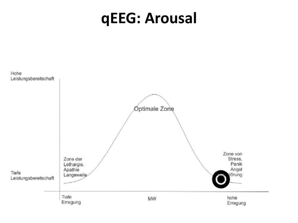 qEEG: Arousal
