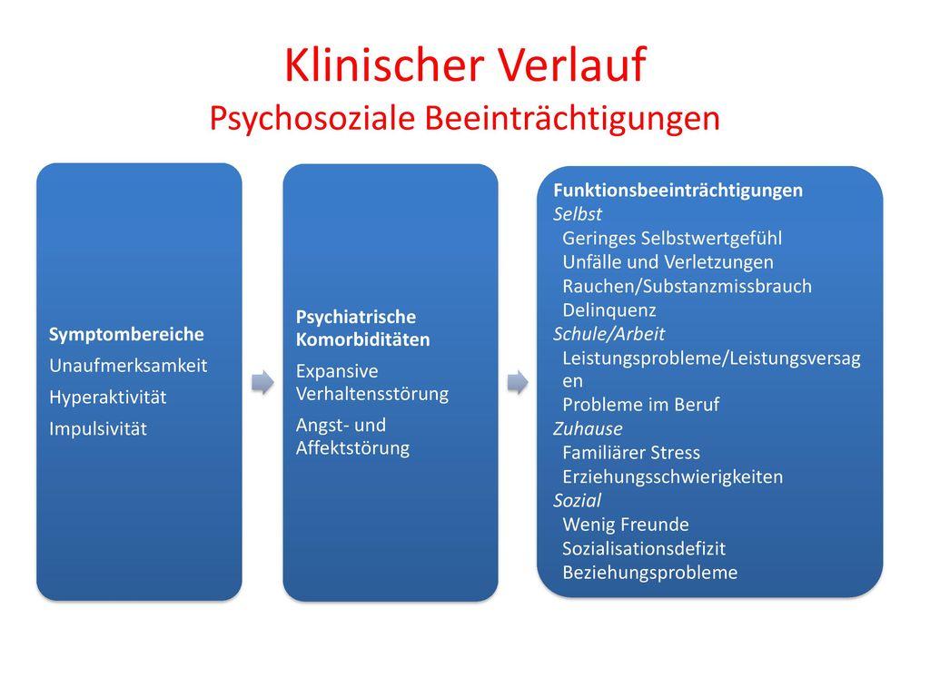 Klinischer Verlauf Psychosoziale Beeinträchtigungen