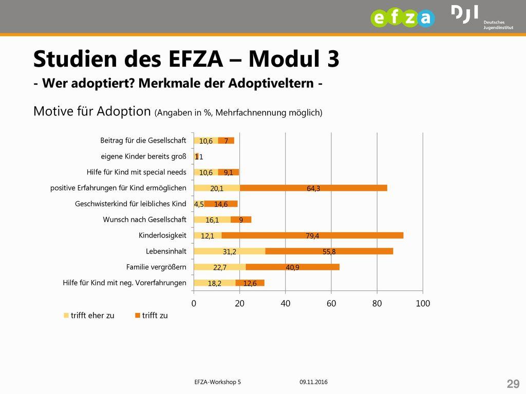 Studien des EFZA – Modul 3 - Wer adoptiert