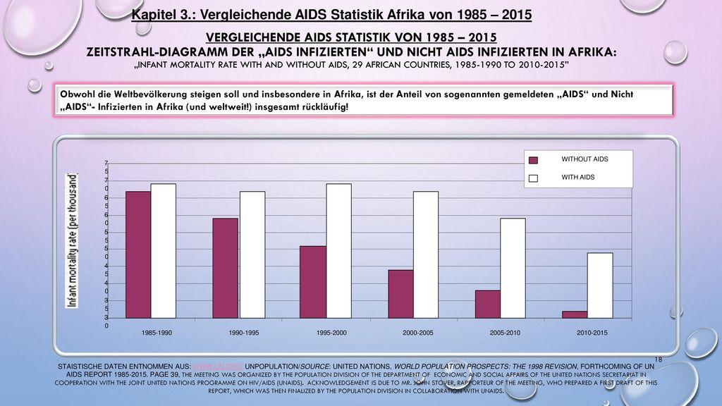 Kapitel 3.: Vergleichende AIDS Statistik Afrika von 1985 – 2015
