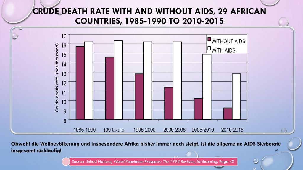 CRUDE DEATH RATE WITH AND WITHOUT AIDS, 29 AFRICAN COUNTRIES, 1985-1990 TO 2010-2015