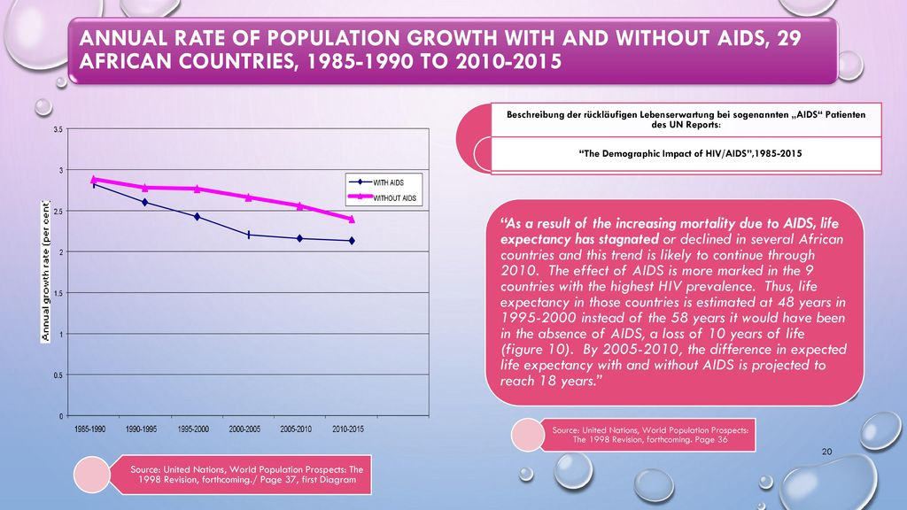 The Demographic Impact of HIV/AIDS ,1985-2015