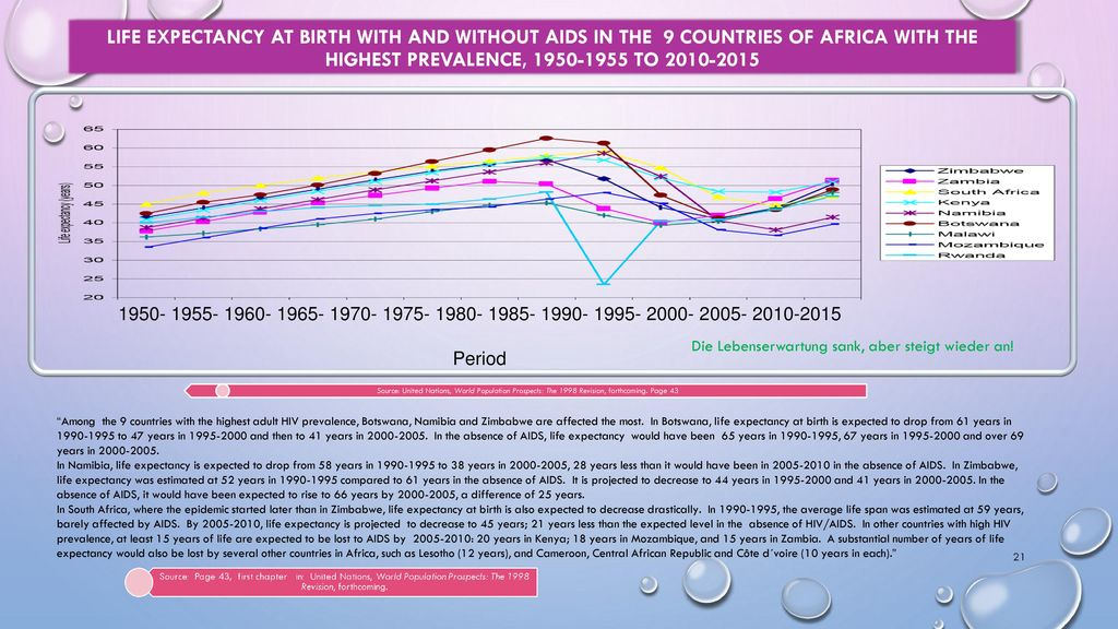 LIFE EXPECTANCY AT BIRTH WITH AND WITHOUT AIDS in tHE 9 COUNTRIES of Africa WITH THE HIGHEST PREVALENCE, 1950-1955 TO 2010-2015