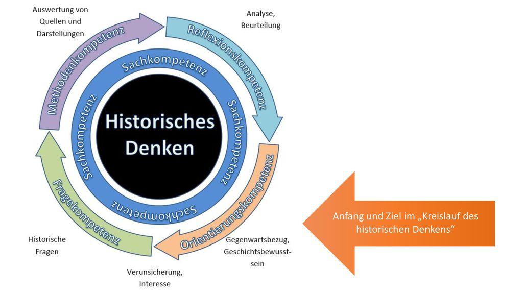 """Anfang und Ziel im """"Kreislauf des historischen Denkens"""