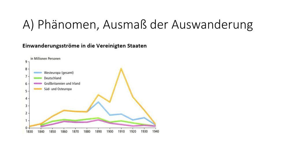 A) Phänomen, Ausmaß der Auswanderung