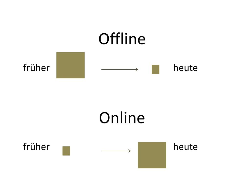 Offline früher heute Online früher heute