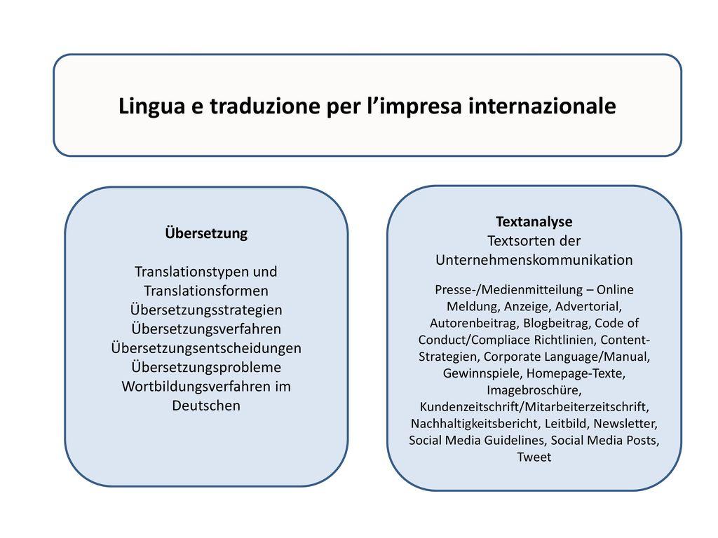 Lingua e traduzione per l'impresa internazionale