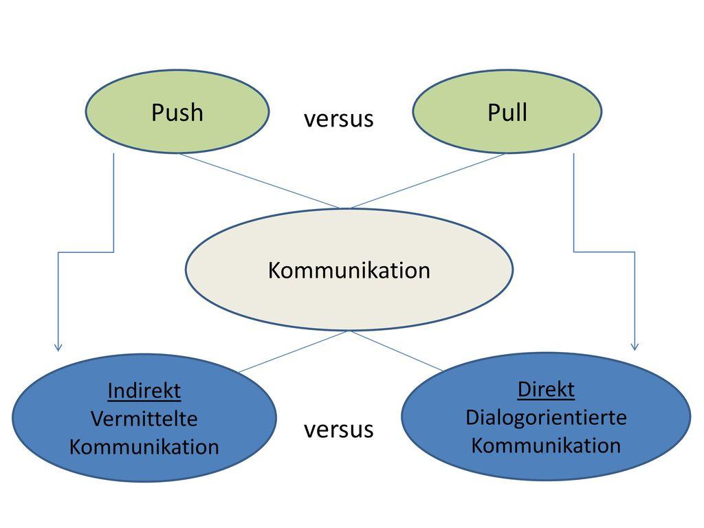 Push Pull versus versus Kommunikation