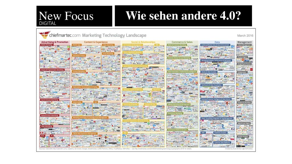 New Focus Wie sehen andere 4.0 Digital