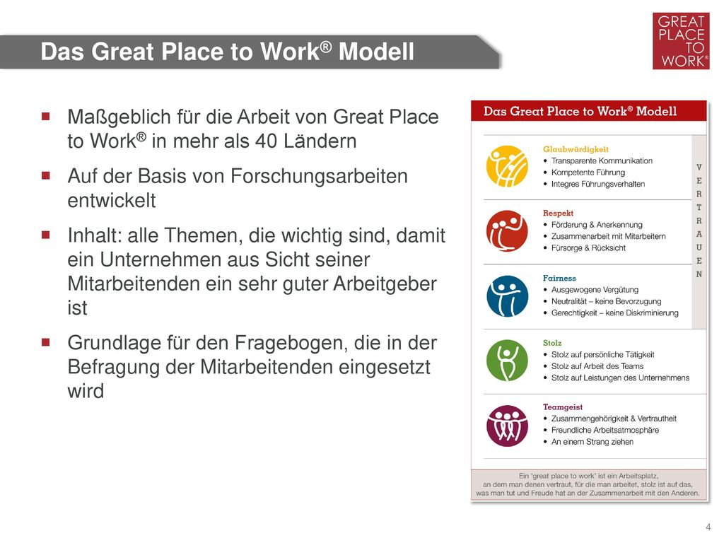 Das Great Place to Work® Modell