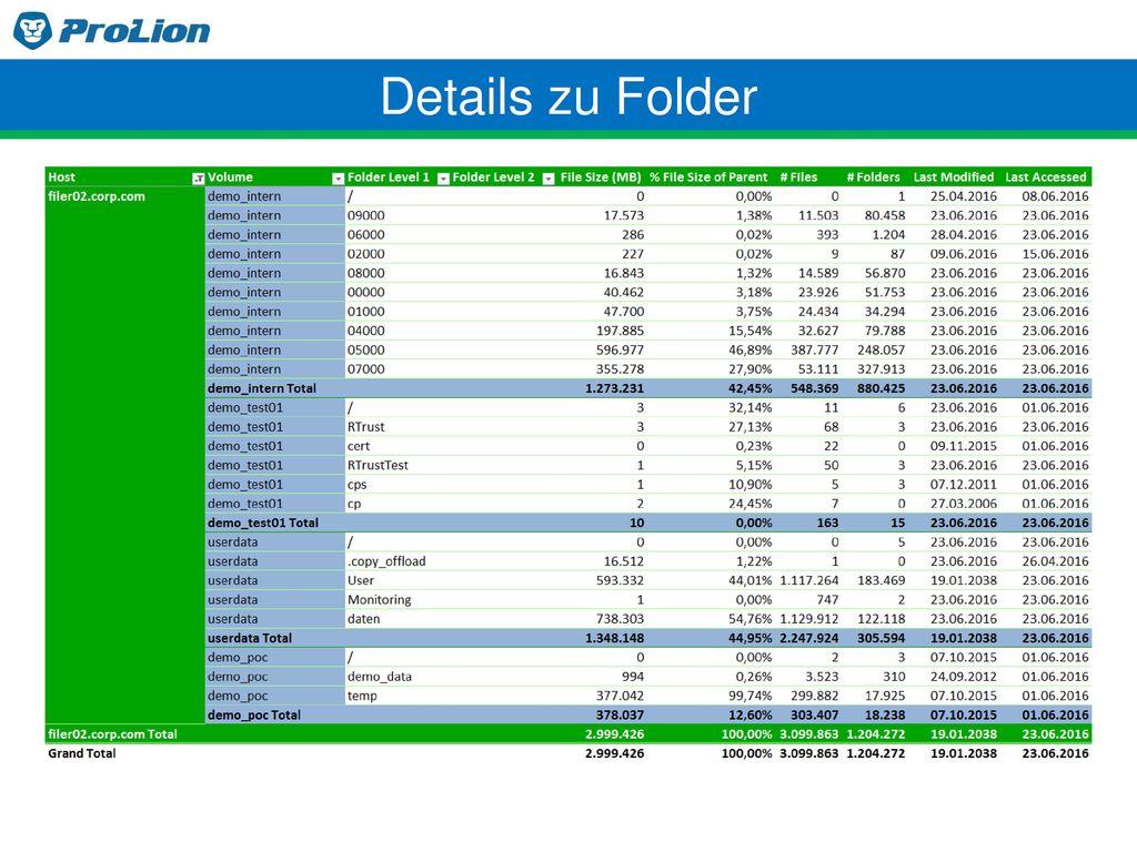 Details zu Folder