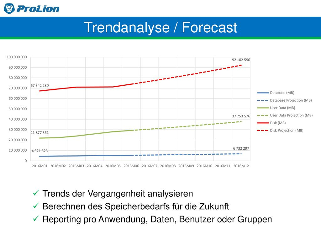 Trendanalyse / Forecast