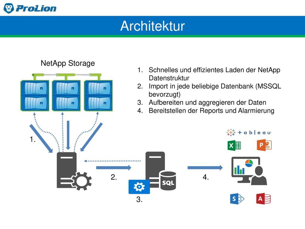 Architektur NetApp Storage 1. 2. 4. 3.