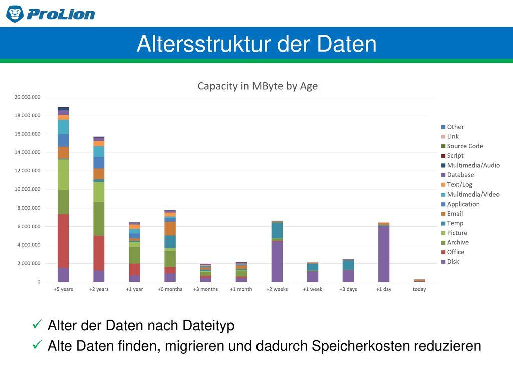 Altersstruktur der Daten