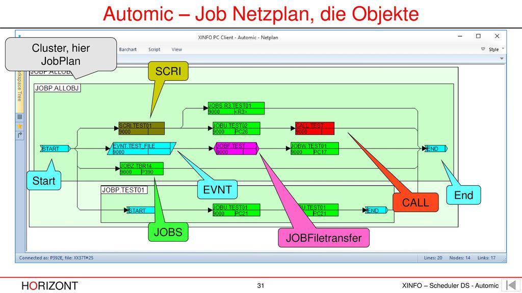 Automic – Job Netzplan, die Objekte