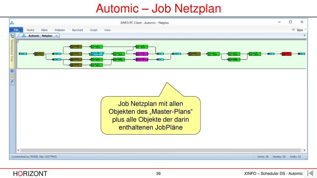 """Automic – Job Netzplan Job Netzplan mit allen Objekten des """"Master-Plans plus alle Objekte der darin enthaltenen JobPläne."""