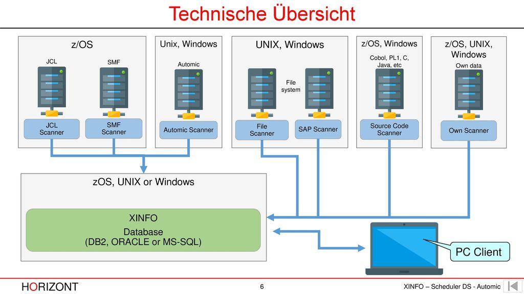 Database (DB2, ORACLE or MS-SQL)