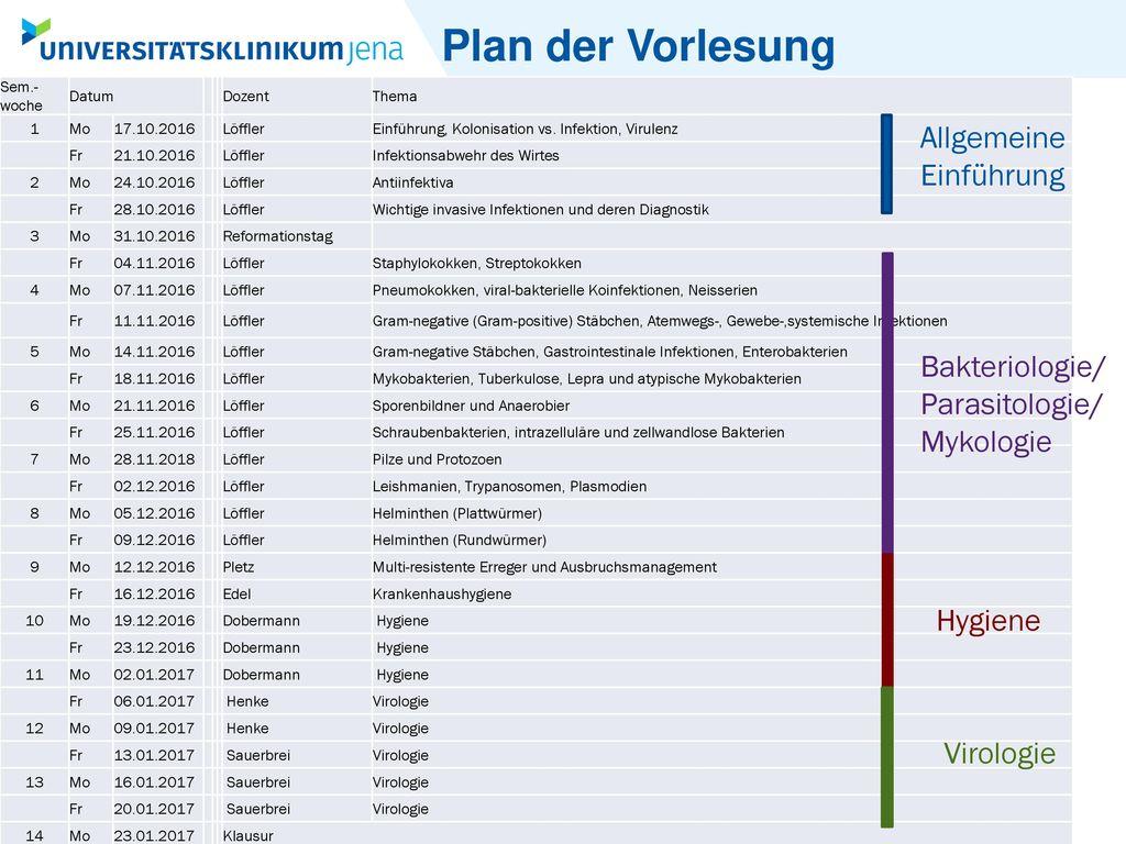 Plan der Vorlesung Allgemeine Einführung
